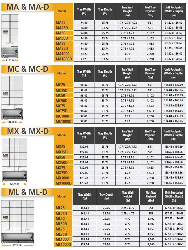 Modula Vertical Lift Chart