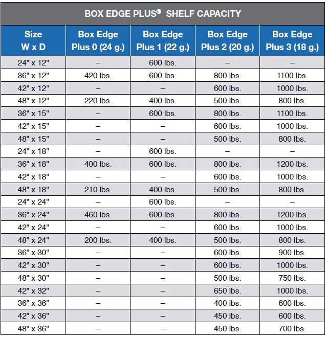 Industrial Storage Box Edge Capacity Chart
